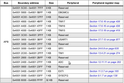 Снимок-STM32F030x4-x6-x8 advanced ARM-based 32-bit MCUs-1
